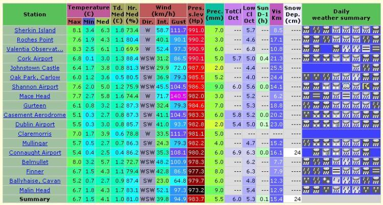 Mace Head in Galway recorded a 140km/h gust in the 24hr period up to 11pm Monday. Shannon recorded a 104.5km/h gust of wind. Image OGIMET